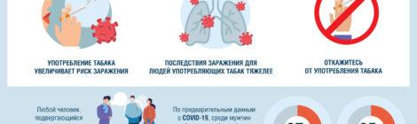Об употреблении табака в период пандемии новой коронавирусной инфекции COVID-19