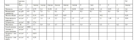 Результаты исследования  качества питьевой  воды артезианской скважины д. Нехочи  Хвастовичский район Калужской области, за 2020г.